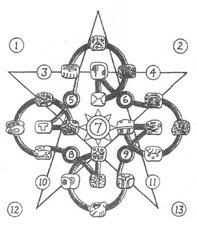 7 Wind Book Quiche Maya Calendar John Major Jenkins